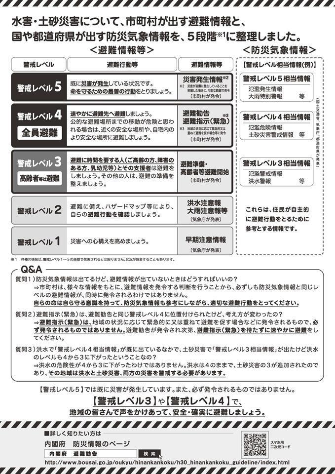 http://www.city.kashiwara.osaka.jp/_files/00190336/keikairleveltirasiura.jpg