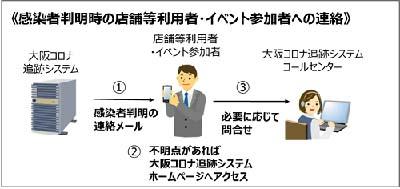 コロナ 大阪 感染 者